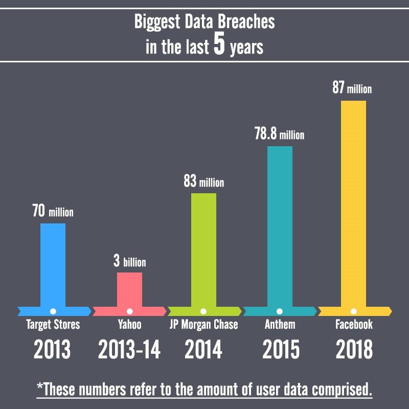 Social Media Platforms Biggest Data Breaches